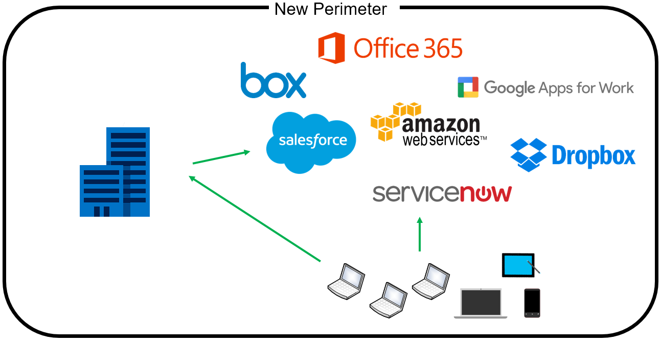 SysEng-Cloud_Security-The_New-Perimeter